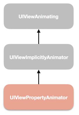 iOS 10: новое в создании анимаций - 2