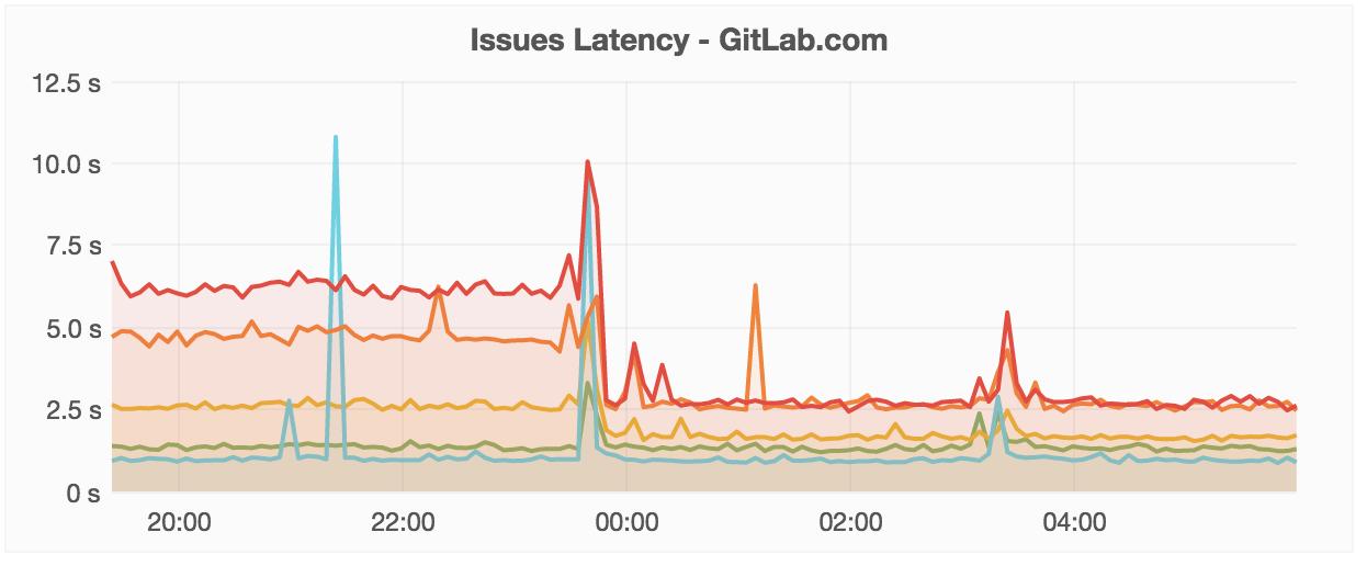 Вышел GitLab 8.10 - 14