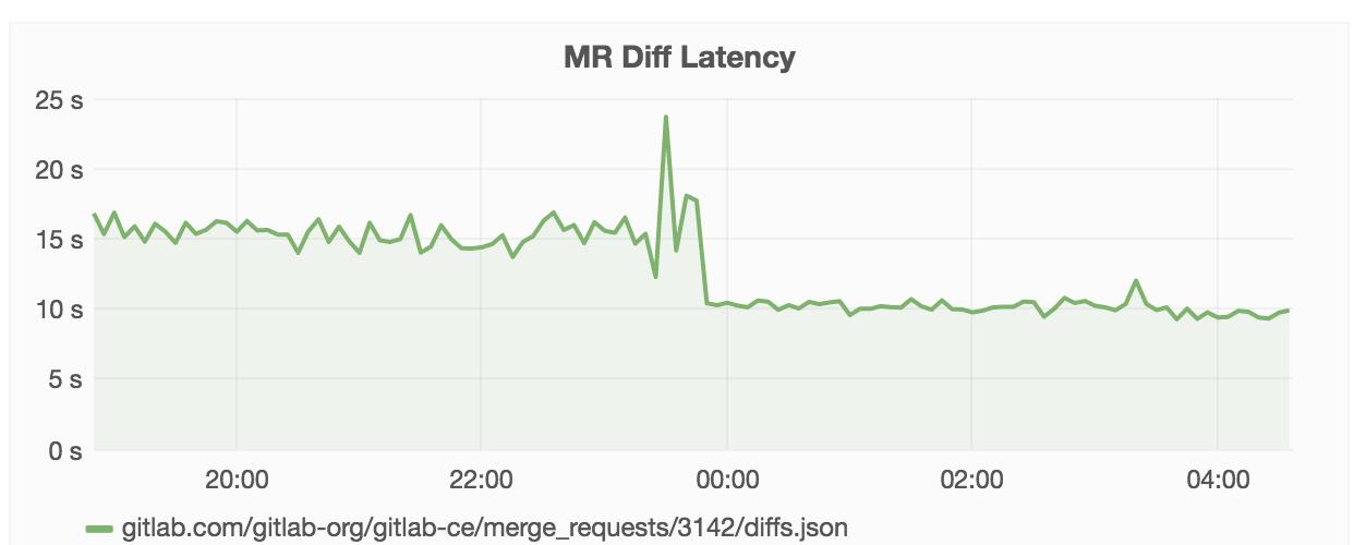 Вышел GitLab 8.10 - 15