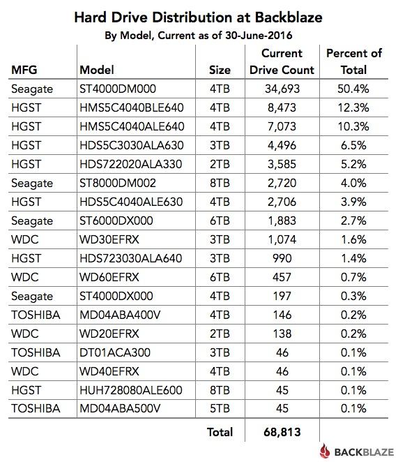 Статистика Backblaze: определяем лучший HDD во 2-м квартале 2016 года - 6