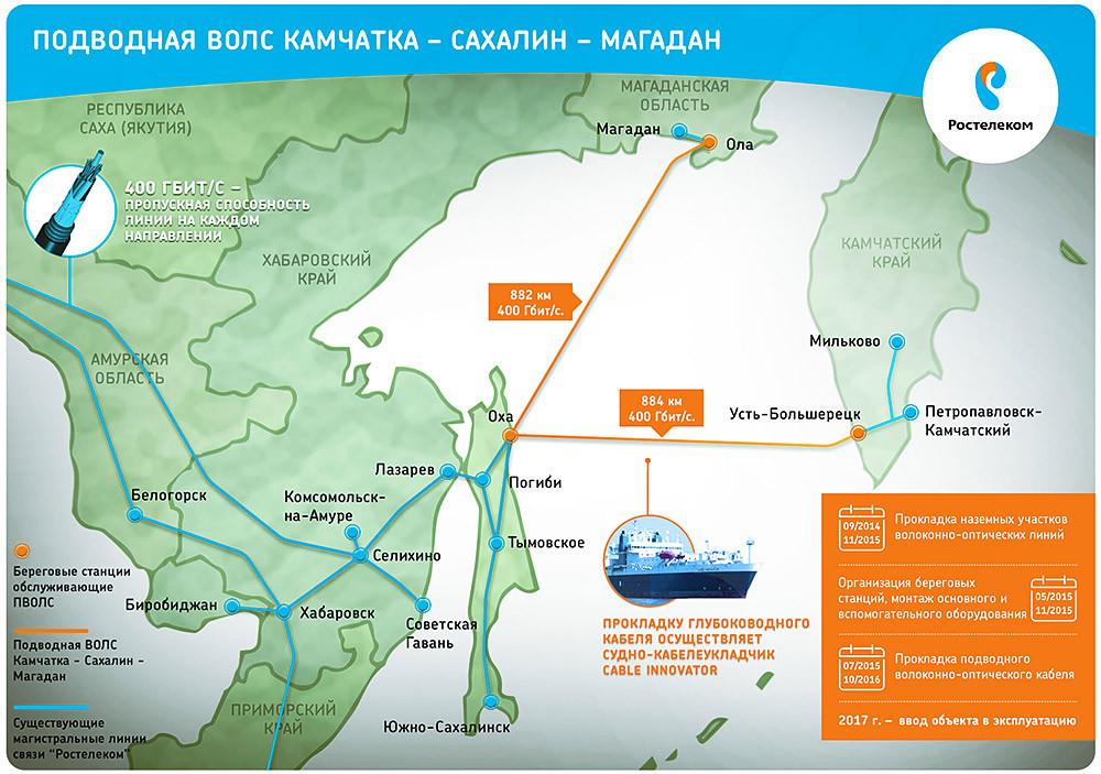 Строительство линии связи Камчатка – Сахалин – Магадан. Экскурсия на Cable Innovator — судно-кабелеукладчик - 2