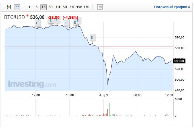 Биткоин-биржу Bitfinex взломали и вывели около $65 млн в эквиваленте - 2