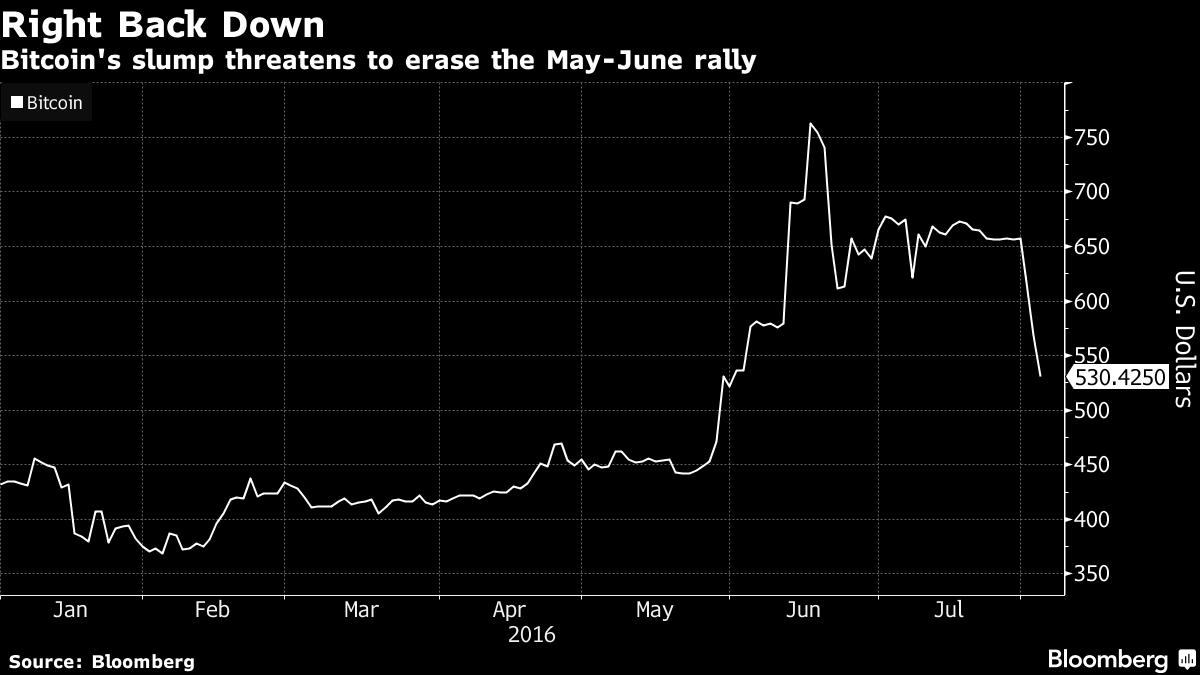 Биткоин-биржу Bitfinex взломали и вывели около $65 млн в эквиваленте - 1