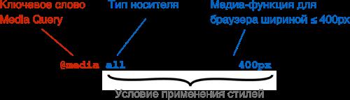 Делать ли мобильную версию? 5 распространенных проблем, которые решает адаптивная верстка. Опыт Яндекса - 10