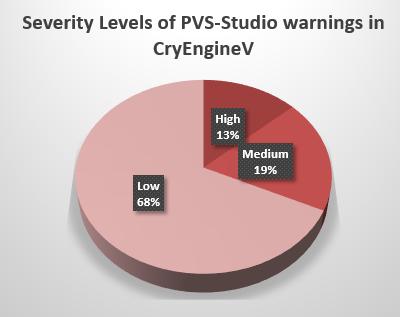 Долгожданная проверка CryEngine V - 2
