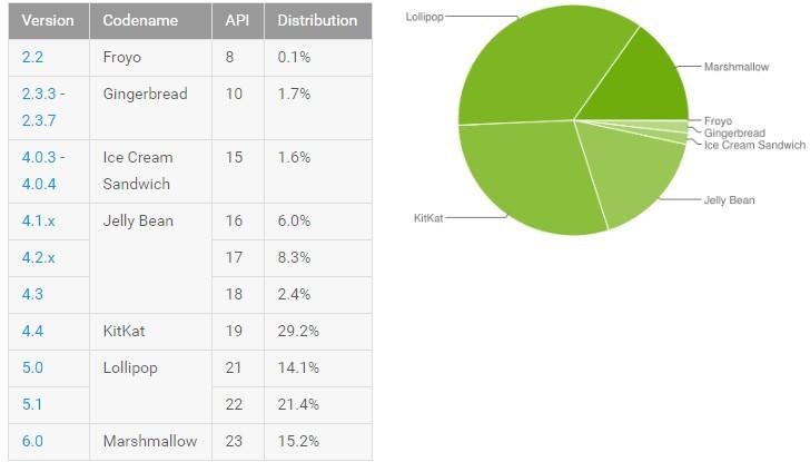 Самой популярной версией продолжает оставаться Android 5.x Lollipop