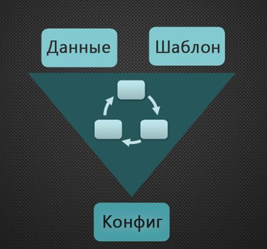 Генератор конфигураций для сетевого оборудования и не только - 1