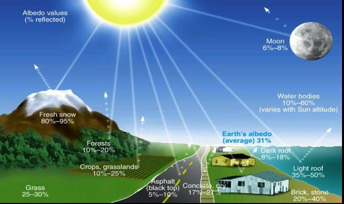 Глобальное потепление для начинающих - 17