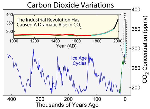 Глобальное потепление для начинающих - 33