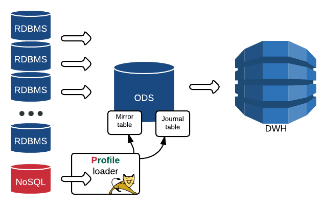 Как мы NoSQL в «реляционку» реплицировали - 11