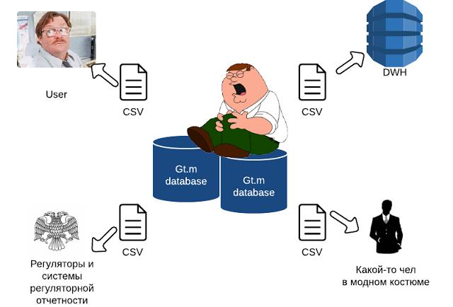 Как мы NoSQL в «реляционку» реплицировали - 2
