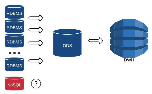 Как мы NoSQL в «реляционку» реплицировали - 3