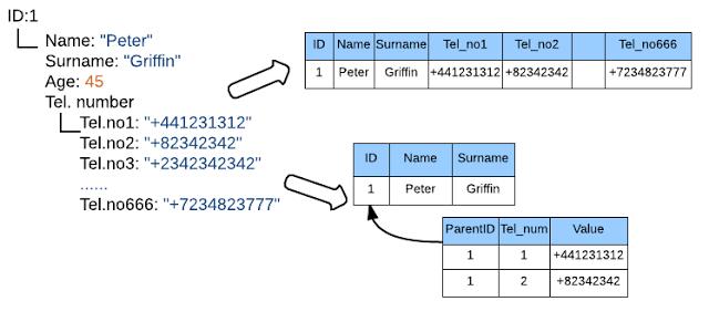 Как мы NoSQL в «реляционку» реплицировали - 4