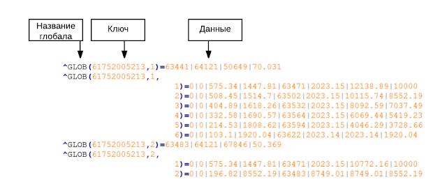 Как мы NoSQL в «реляционку» реплицировали - 7