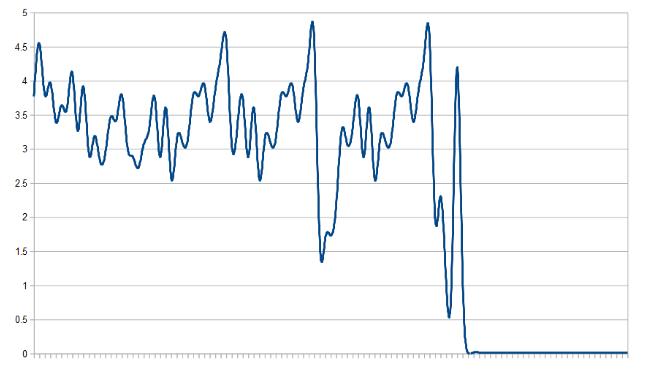 Как мы ускорили PHP-проекты в 40 раз с помощью кэширования - 2