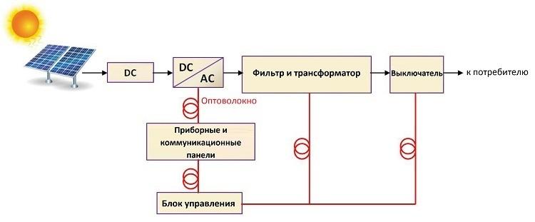 Оптическое волокно в промышленных системах связи - 10