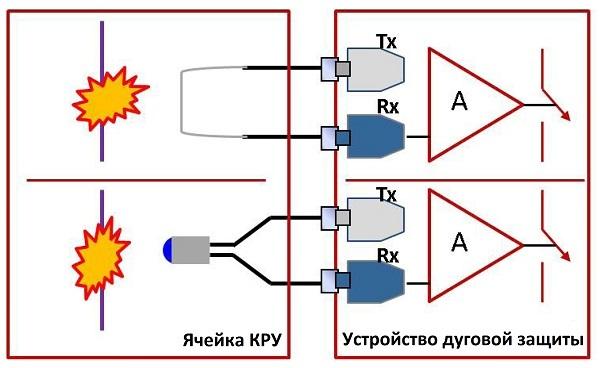 Оптическое волокно в промышленных системах связи - 11