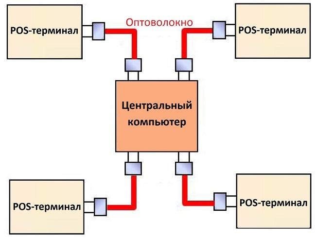 Оптическое волокно в промышленных системах связи - 12
