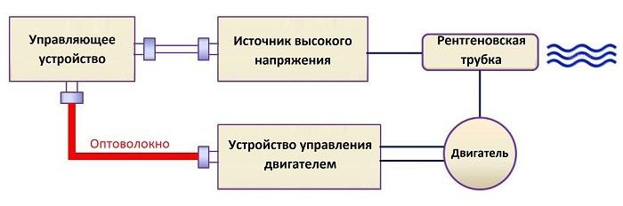 Оптическое волокно в промышленных системах связи - 14