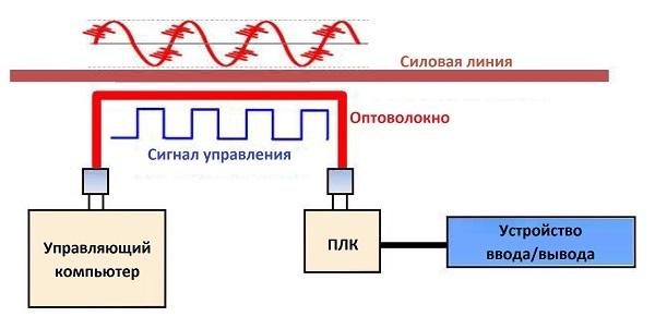 Оптическое волокно в промышленных системах связи - 2