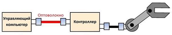 Оптическое волокно в промышленных системах связи - 3