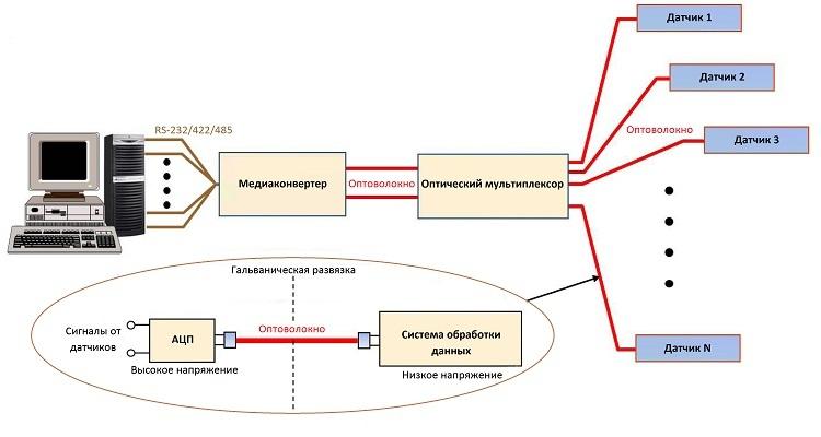 Оптическое волокно в промышленных системах связи - 4
