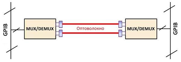 Оптическое волокно в промышленных системах связи - 5