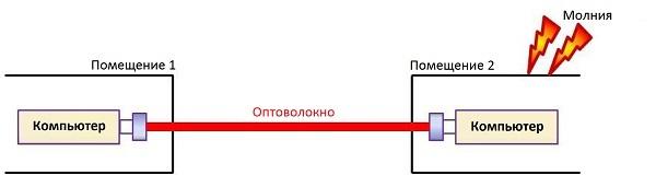 Оптическое волокно в промышленных системах связи - 6