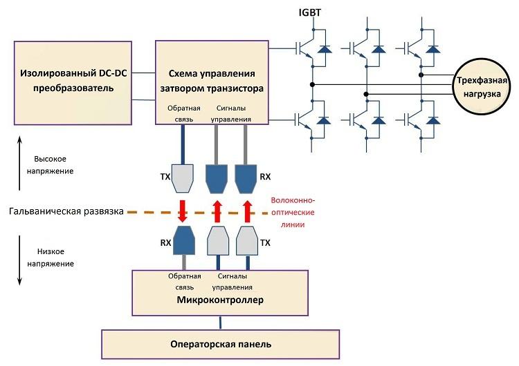 Оптическое волокно в промышленных системах связи - 7