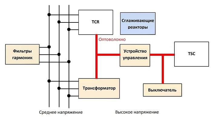 Оптическое волокно в промышленных системах связи - 8