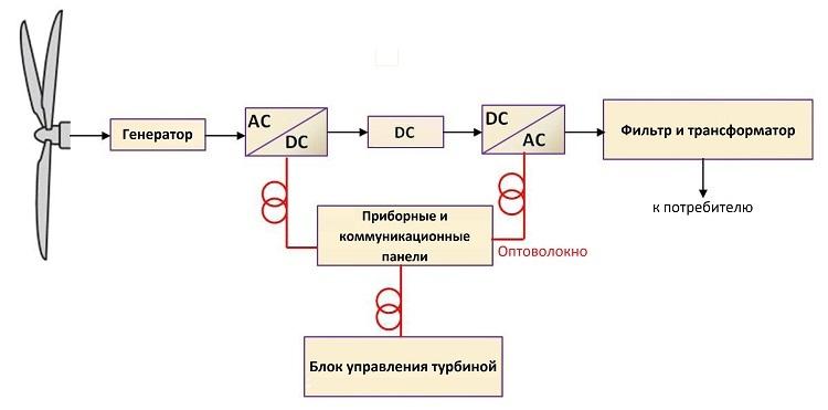 Оптическое волокно в промышленных системах связи - 9