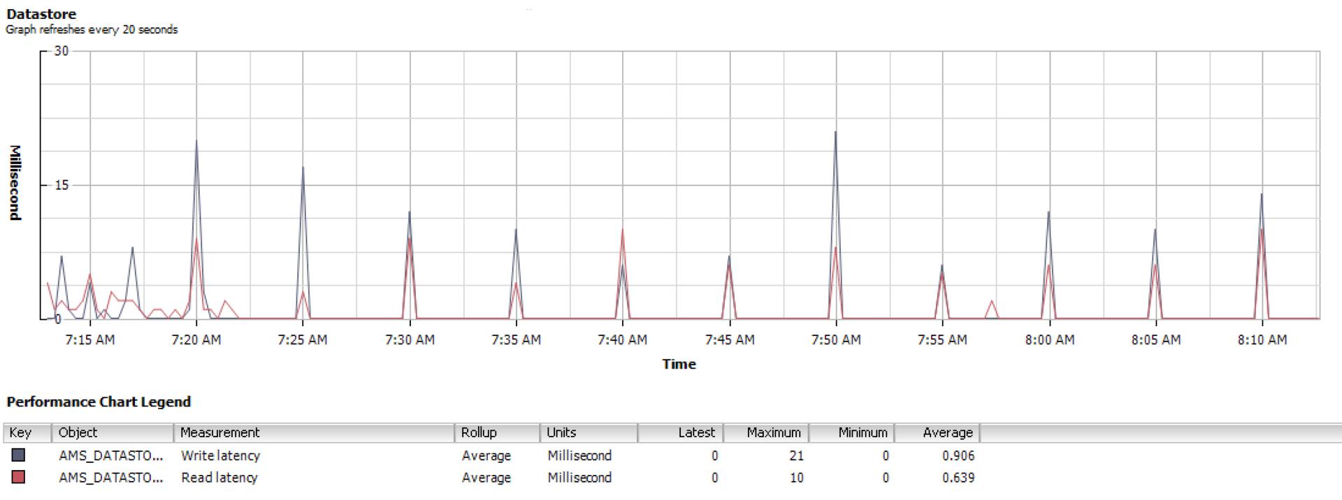 Чем Fault Tolerant серверы отличаются от «бытового» ширпотреба на конкретном примере - 18