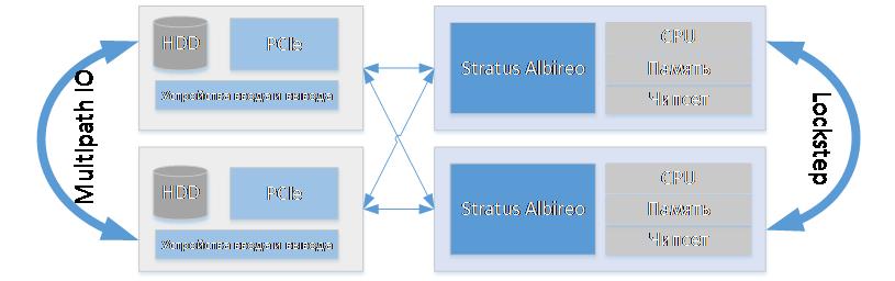 Чем Fault Tolerant серверы отличаются от «бытового» ширпотреба на конкретном примере - 2