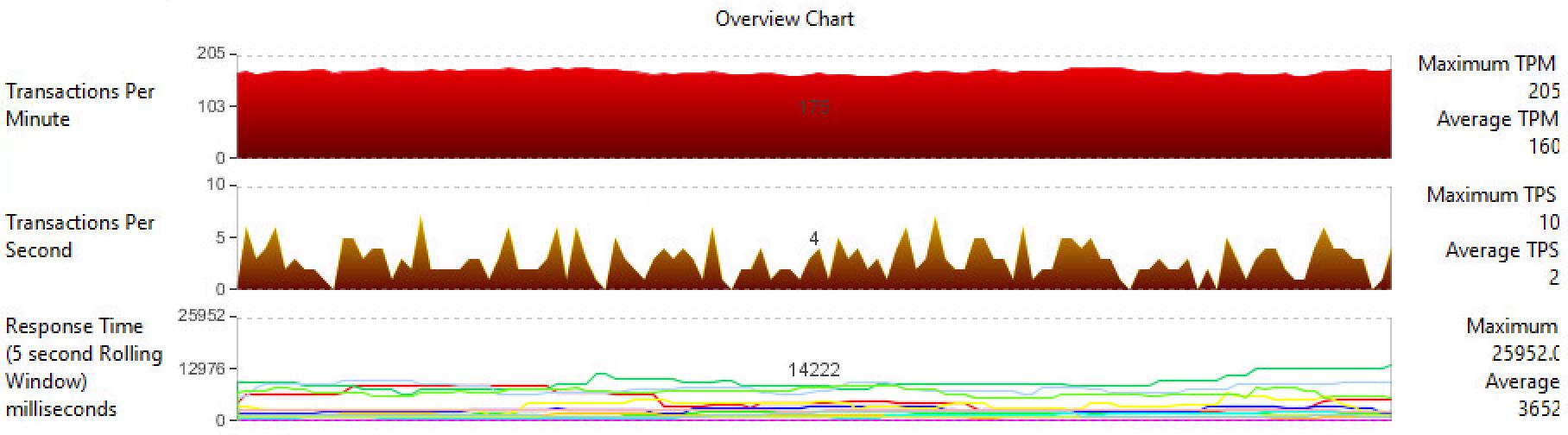 Чем Fault Tolerant серверы отличаются от «бытового» ширпотреба на конкретном примере - 23
