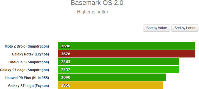 Результат Samsung Galaxy Note7 в Basemark OS 2.0 — 2676 баллов