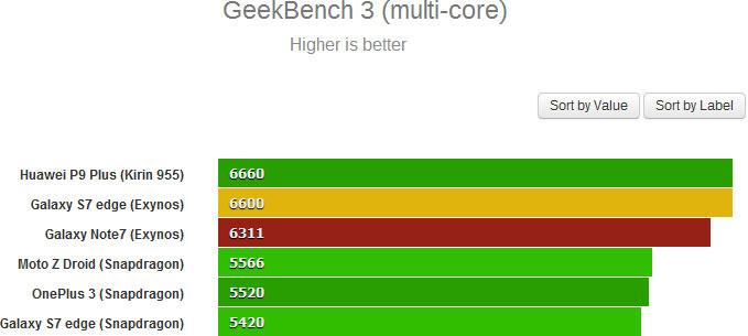 Результат Samsung Galaxy Note7 в GeekBench 3 — 6311