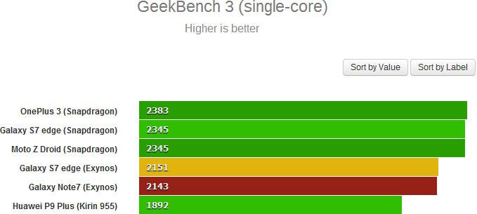 Результат Samsung Galaxy Note7 в GeekBench 3 для одного ядра — 2143