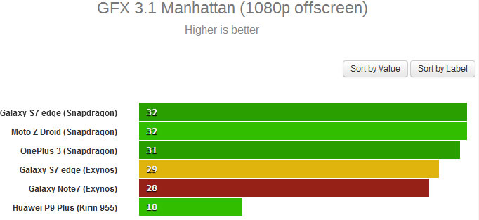 Результат Samsung Galaxy Note7 в GFX 3.1 Manhattan — 28