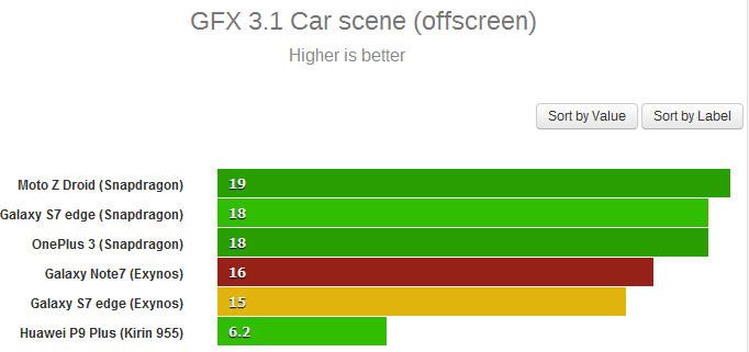 Результат Samsung Galaxy Note7 в GFX 3.1 Car scene — 15