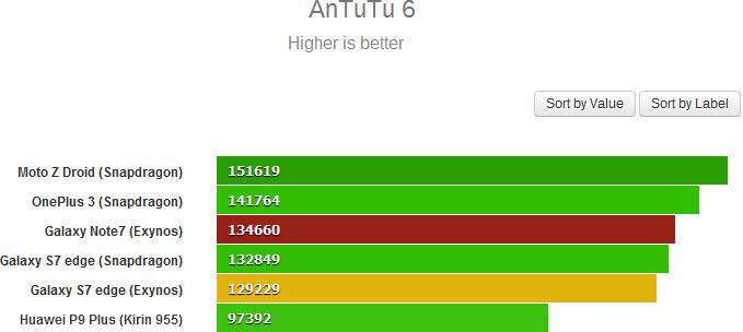 В тесте AnTuTu 6 смартфон Samsung Galaxy Note7 набирает 134660 баллов