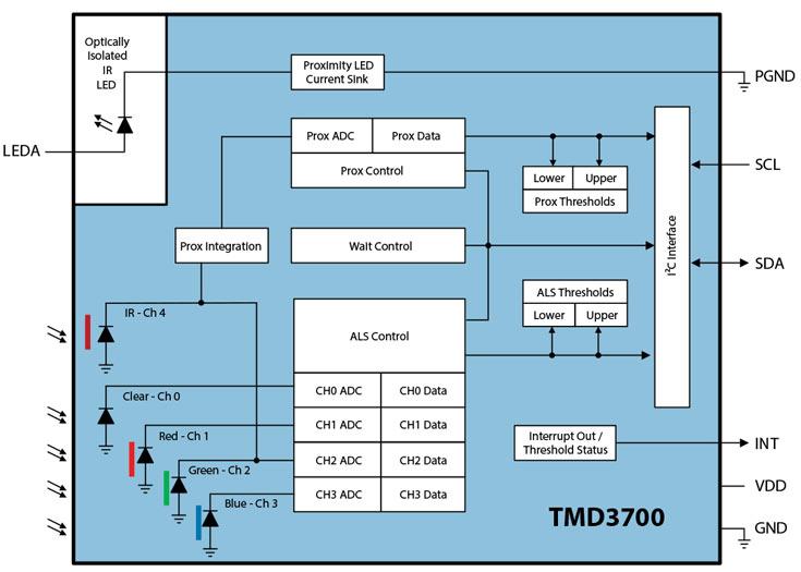Производитель называет ams TMD3700 самым маленьким модулем оптических датчиков цвета, освещенности и приближения