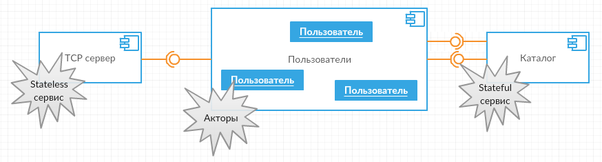 Azure Service Fabric: вторые шаги - 4