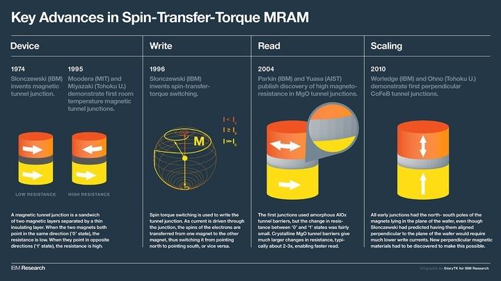 IBM и Samsung разработали 11-нм память STTMRAM - 2