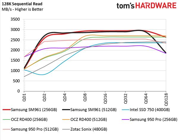 Обзор Samsung SM961 512GB и 256GB SSD - 10