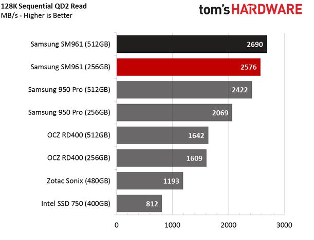Обзор Samsung SM961 512GB и 256GB SSD - 11