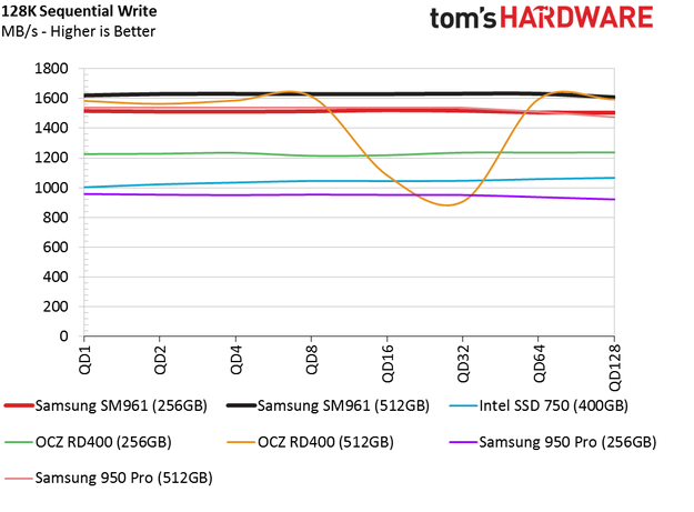 Обзор Samsung SM961 512GB и 256GB SSD - 12