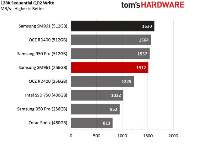 Обзор Samsung SM961 512GB и 256GB SSD - 13