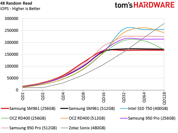 Обзор Samsung SM961 512GB и 256GB SSD - 14