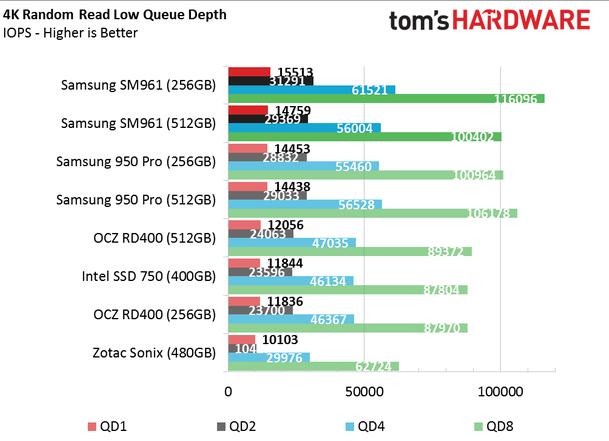Обзор Samsung SM961 512GB и 256GB SSD - 15