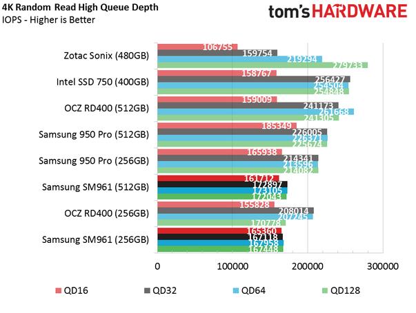 Обзор Samsung SM961 512GB и 256GB SSD - 16
